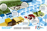 Fire Adapted Communities Infographic.